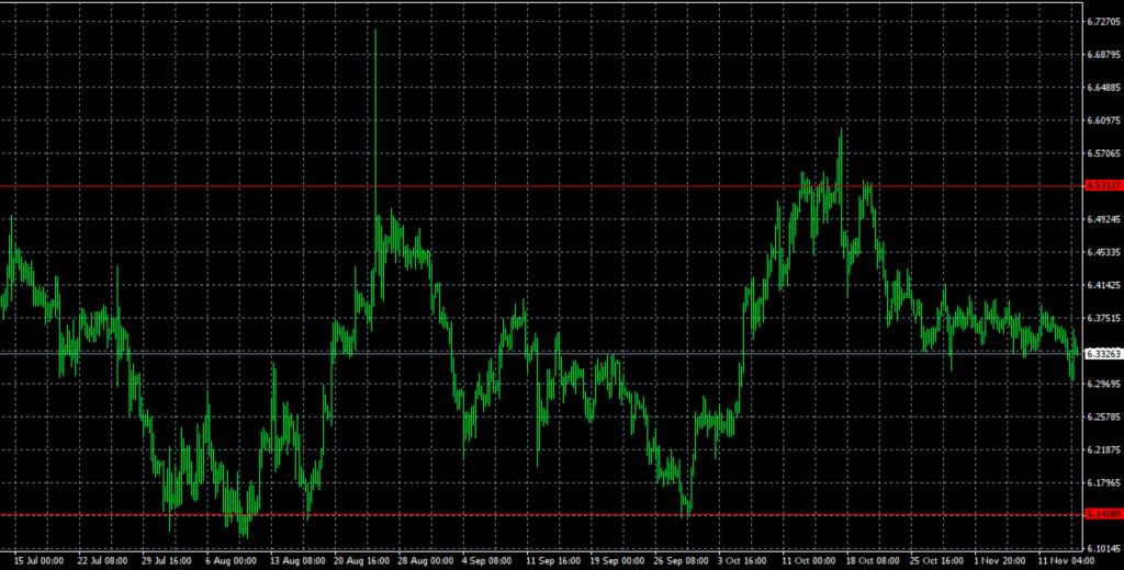 ユーロ/トルコリラ(EUR/TRY)のチャート