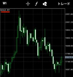 xmゴールドチャート(MT4アプリ)